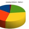 Wege Kelheim - Meiern
