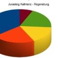 Wege Kallmünz - Regensburg